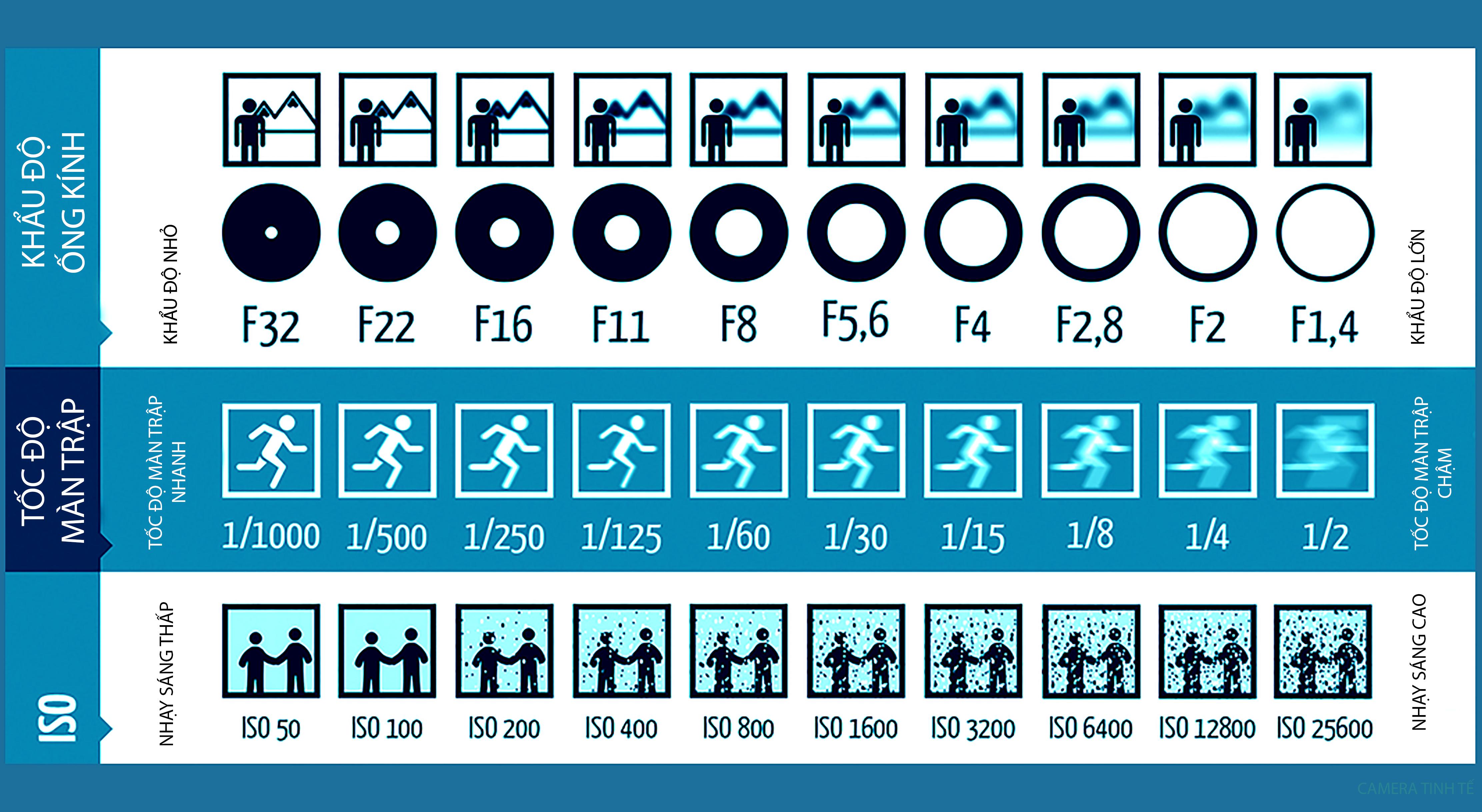 Thủ bản bỏ túi về: ISO – Tốc độ – Khẩu độ